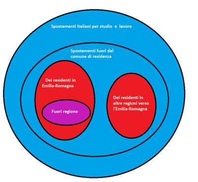 diagramma pendolarismo