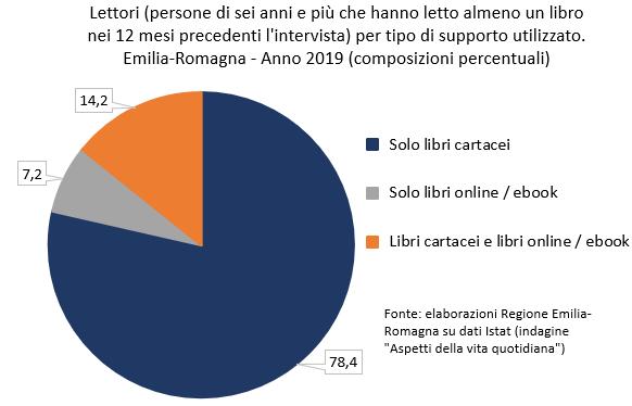 Solo libri cartacei: 78,4%. Solo libri online / ebook: 7,2%. Libri cartacei e libri online / ebook: 14,2%.