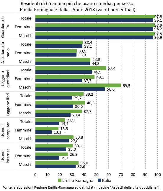 I dati rappresentati nel grafico sono tutti riportati nella tabella allegata in foglio elettronico. Nel testo della news è descritto l'andamento del fenomeno.