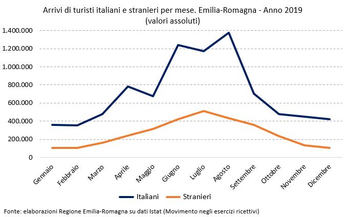Per news report annuale turismo 2019