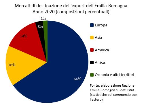 Europa: 66%; Asia: 16%; America: 14%; Africa: 3%; Oceania e altri territori: 1%.