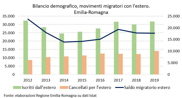 Per news bilancio demografico 2019