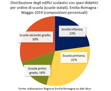 Scuola infanzia, 23%; Scuola primaria, 31%; Scuola primo grado, 16%; Scuola secondo grado, 30%.
