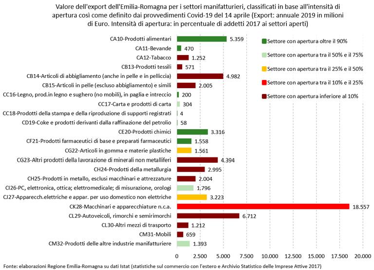 Per news export 2019 focus manifatturiero