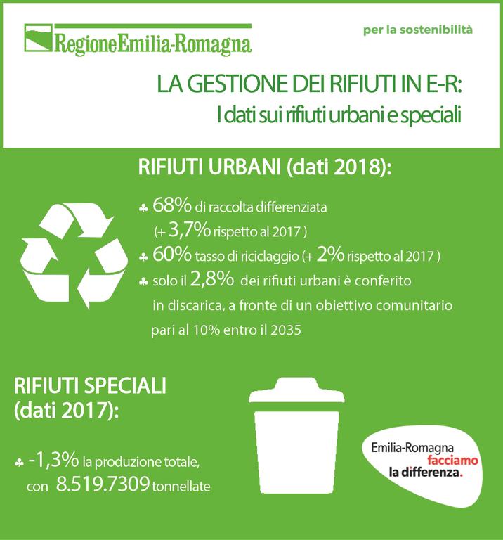 Per news la gestione dei rifiuti in Emilia-Romagna - Report 2019